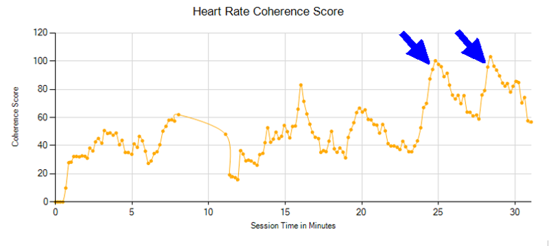 heart coherence biofeedback with enthusiasm