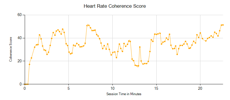 normal heart coherence biofeedback session