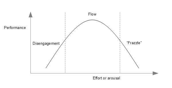 human performance curve yerkes-dodson law