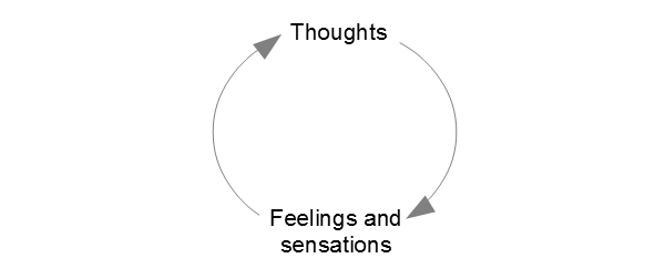 thoughts feelings connection